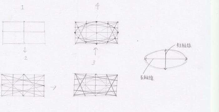 楕円の作り方