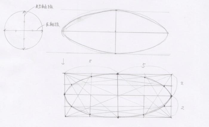 楕円の分析