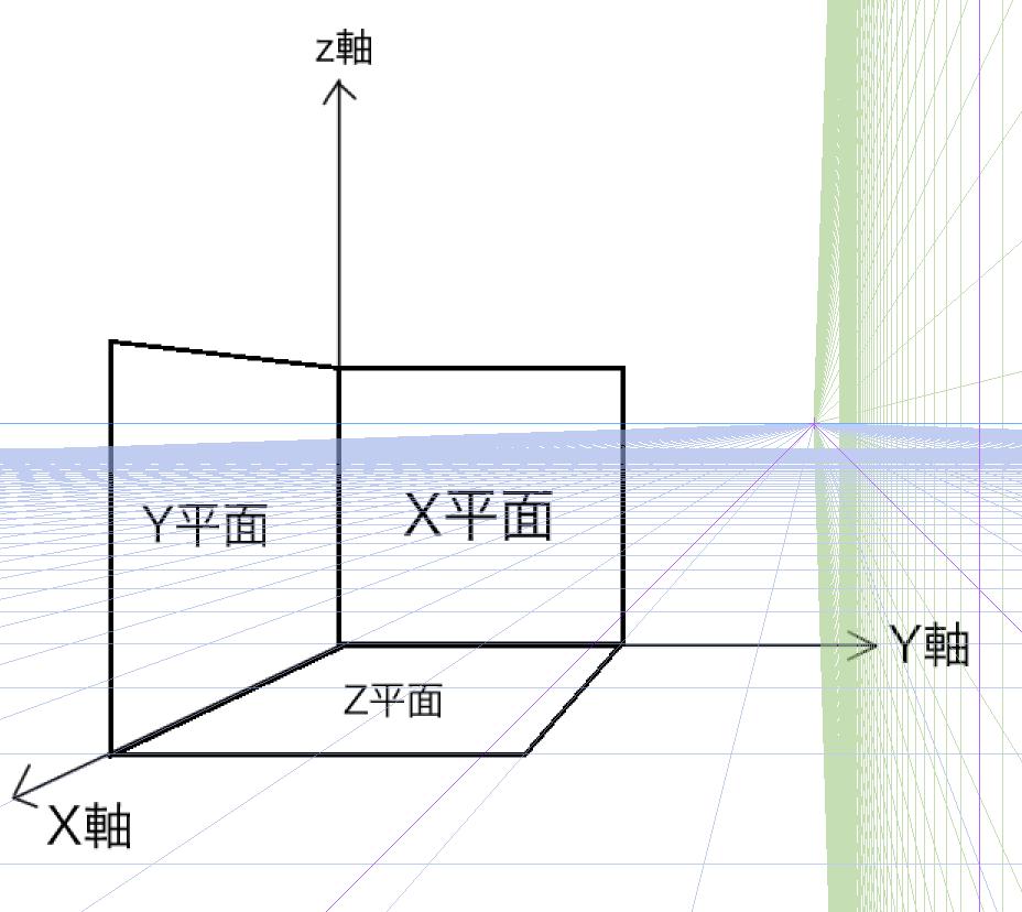 XYZ座標系