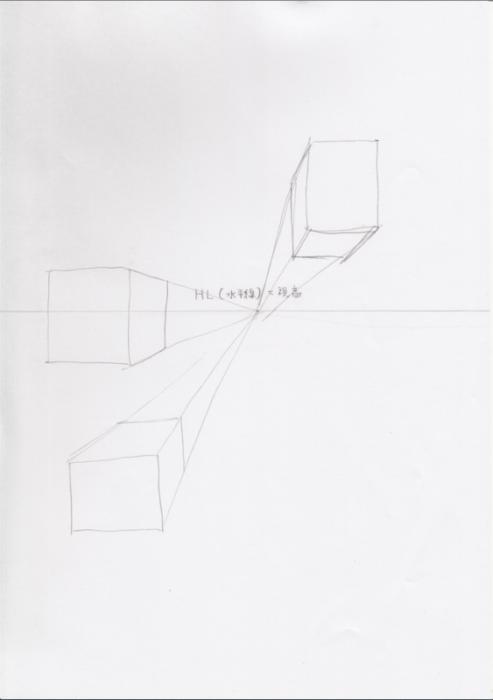 水平線(HL)とは何か 遠近法の理解2