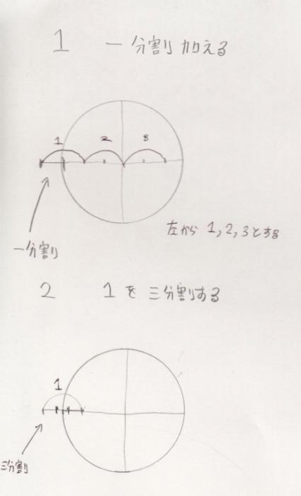 鼻の位置、鼻の幅、鼻の描き方、鼻の書き方、鼻の割合、鼻のプロポーション、鼻の黄金率3