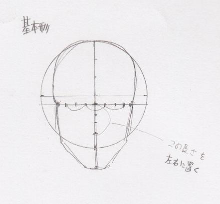 目の位置、目の幅、目の描き方、目の書き方、目の割合、目のプロポーション、目の黄金率4