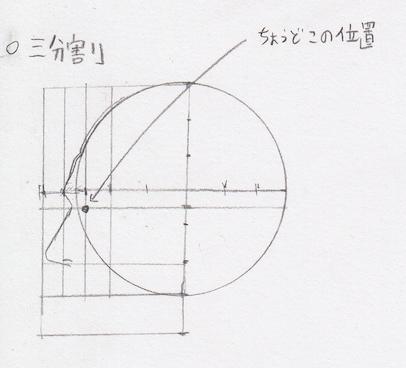 目の位置、目の幅、目の描き方、目の書き方、目の割合、目のプロポーション、目の黄金率1