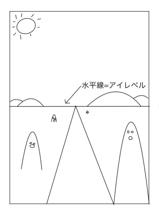 水平線3とアイレベル