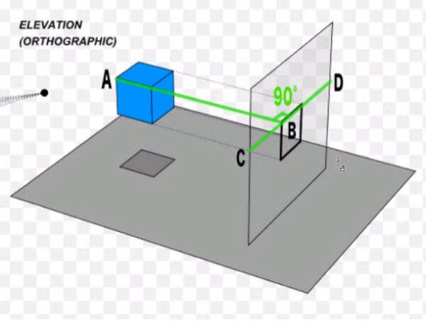 正投影の垂直