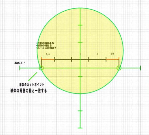 球体の外線と一致