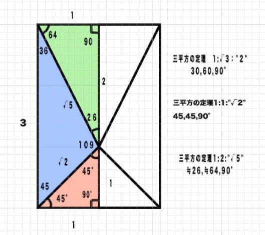 三平方の定理の整理