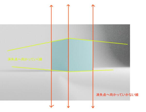 二点透視図法における集束しない線
